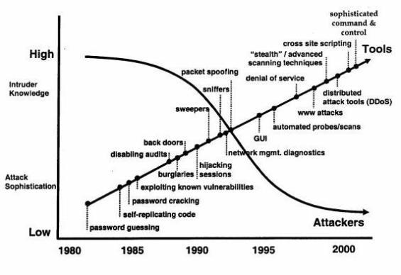 cyber graph